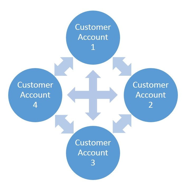 Customer Account Linking Multiple