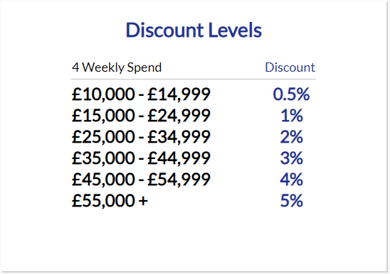 Spend and Save Discount Levels